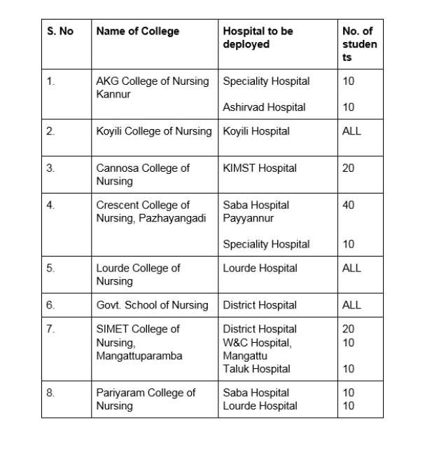 nursing students duty hospital kannur list