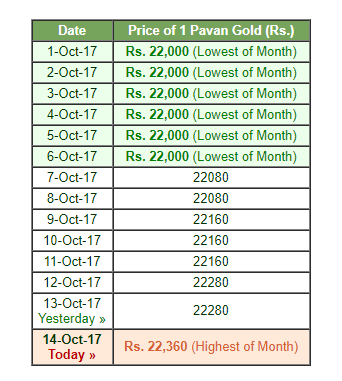 gold rate chart